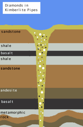 Diamonds Are Formed Deep Within The Earth Between  Km And  Km Below The Surface They Are Carried To The Surface In Diamond Pipes