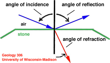 Refractive Index And Snell S Law