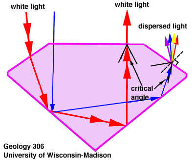 Dispersion is the effect seen when white light is split into the rainbow spectral colors.
