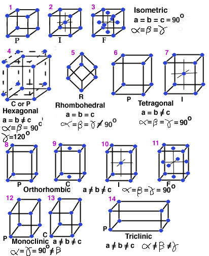 orthorhombic crystal system examples
