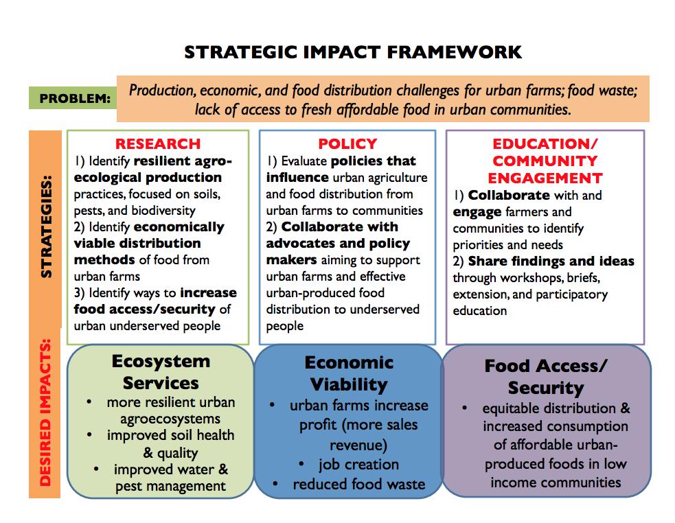 Strategic Impact Framework