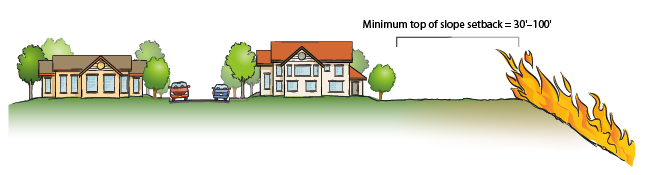 Diagram showing neighborhood fire setup