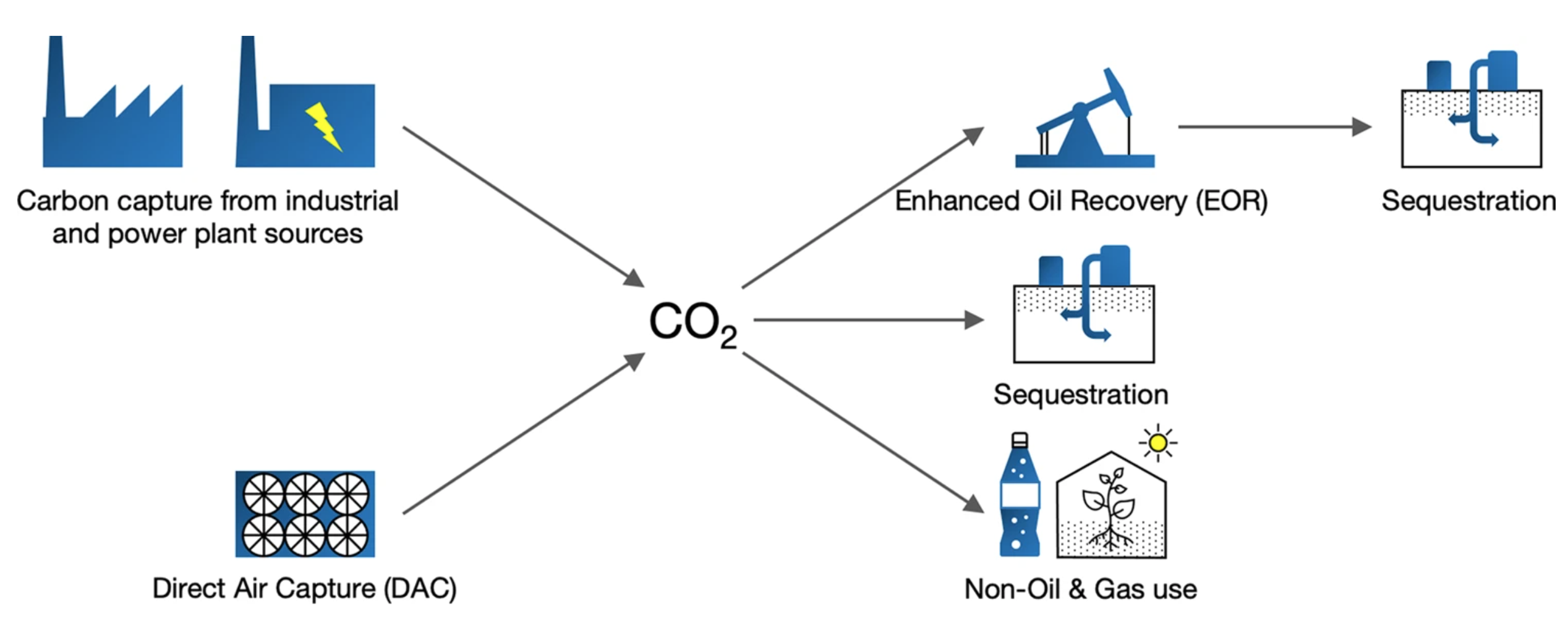 Graphic showing two main options for technological capture of CO2