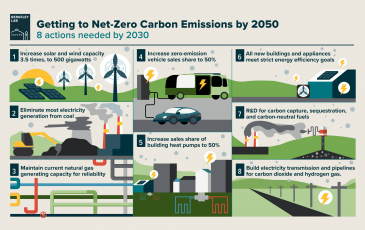 Graphic showing carbon neutral plan